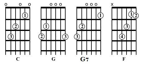 happy-birthday-guitar-c-scale-chords